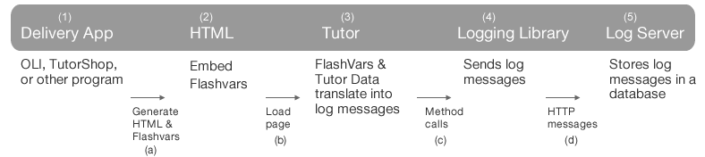 Flash logging parameter flow